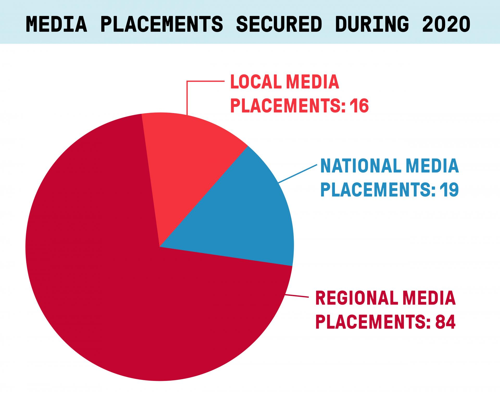 A graph depicting the number of media placements for North Central College experts in 2020.