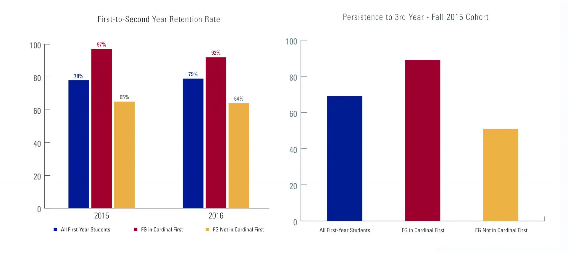 A graph depicting first-to-second year retention rate and persistence to the third year of first-generation students.